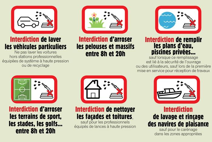 Restrictions eau